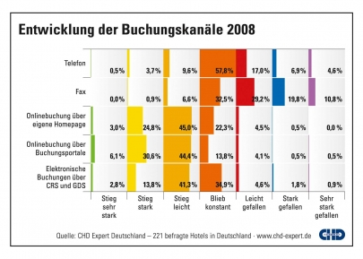 chd-expert-grafik-hotel-buchungskanale-2009
