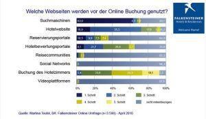 Welche Webseiten werden vor der Online Buchung genutzt?