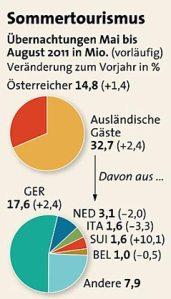 sommertourismus.5007361 / Quelle: orf.at Statistik Austria