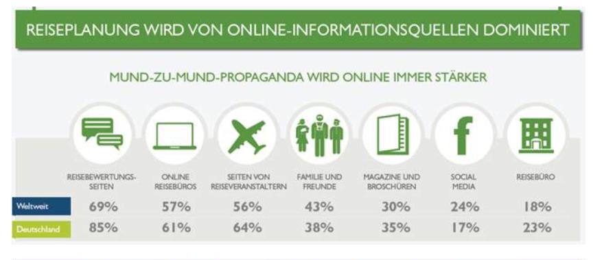 Reiseplanung wird von Online - Informationsquellen Dominiert